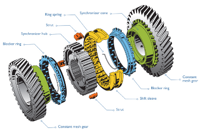 synchro-assembly-in-a-typical-gearbox-e-car