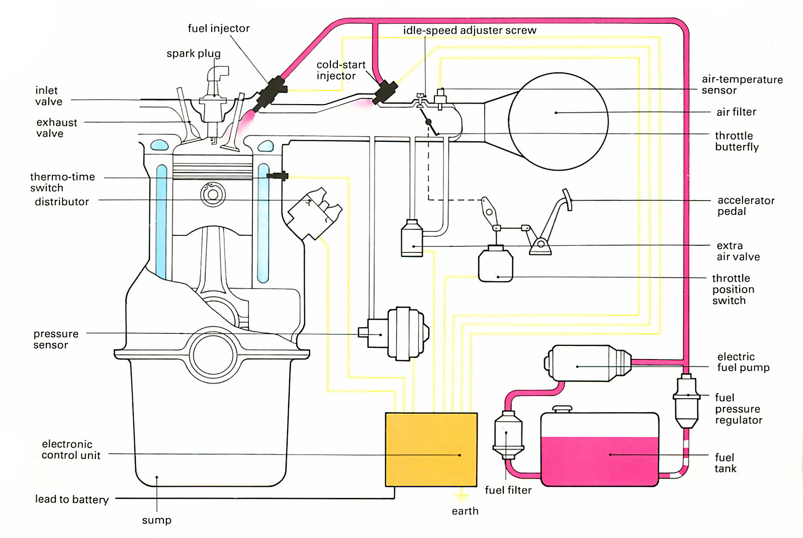 fuel injection bosch e car